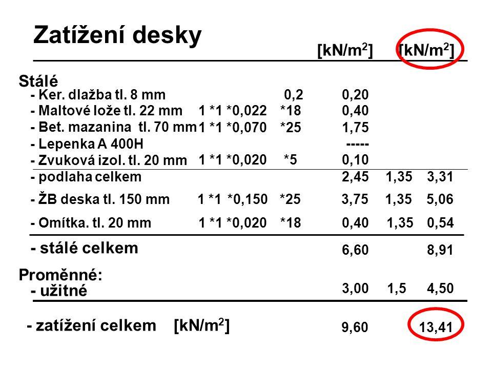 Zatížení desky [kN/m2] [kN/m2] Stálé - stálé celkem Proměnné: - užitné